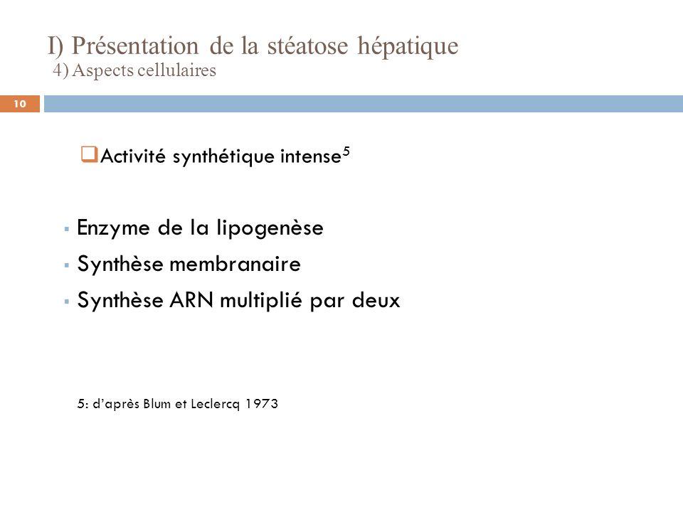 4) Aspects cellulaires 5: daprès Blum et Leclercq 1973 Enzyme de la lipogenèse Synthèse membranaire Synthèse ARN multiplié par deux Activité synthétiq