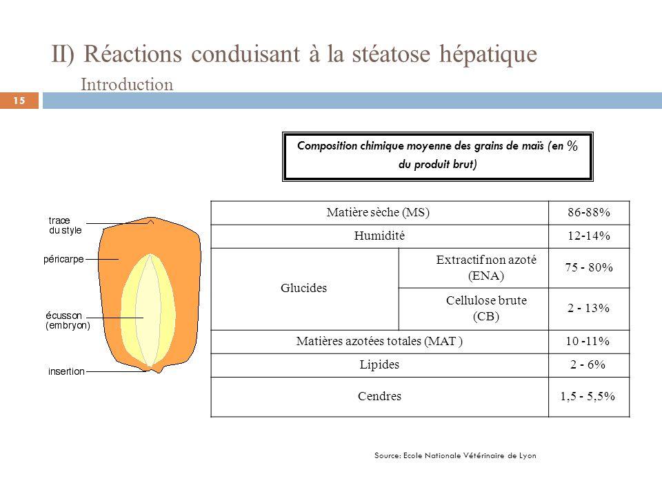 II) Réactions conduisant à la stéatose hépatique Matière sèche (MS) 86-88% Humidité12-14% Glucides Extractif non azoté (ENA) 75 - 80% Cellulose brute