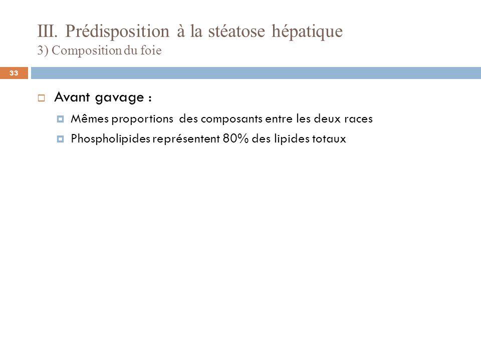 III. Prédisposition à la stéatose hépatique 3) Composition du foie Avant gavage : Mêmes proportions des composants entre les deux races Phospholipides
