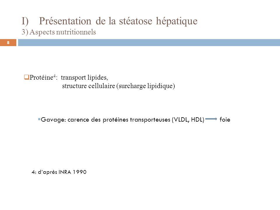 4: daprès INRA 1990 Protéine 4 : transport lipides, structure cellulaire (surcharge lipidique) Gavage: carence des protéines transporteuses (VLDL, HDL