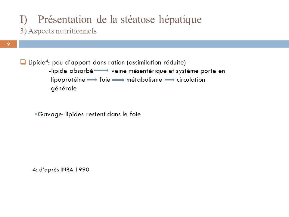 4: daprès INRA 1990 Lipide 4 :-peu dapport dans ration (assimilation réduite) -lipide absorbé veine mésentérique et système porte en lipoprotéine foie