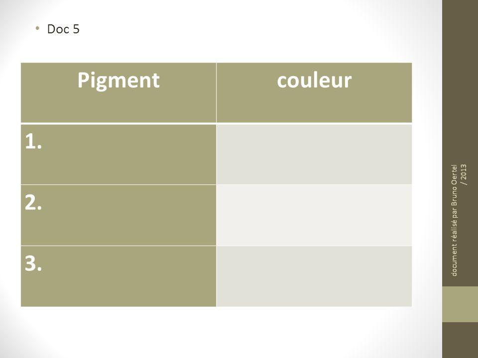 Doc 5 Pigmentcouleur 1. 2. 3. document réalisé par Bruno Oertel / 2013