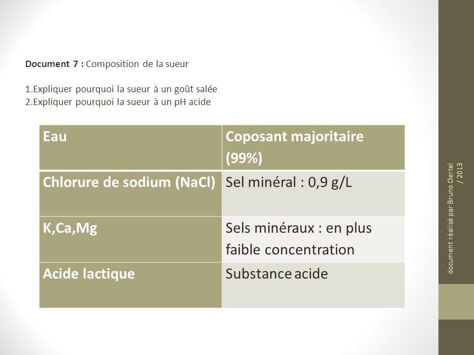 Eau Coposant majoritaire (99%) Chlorure de sodium (NaCl)Sel minéral : 0,9 g/L K,Ca,Mg Sels minéraux : en plus faible concentration Acide lactiqueSubst
