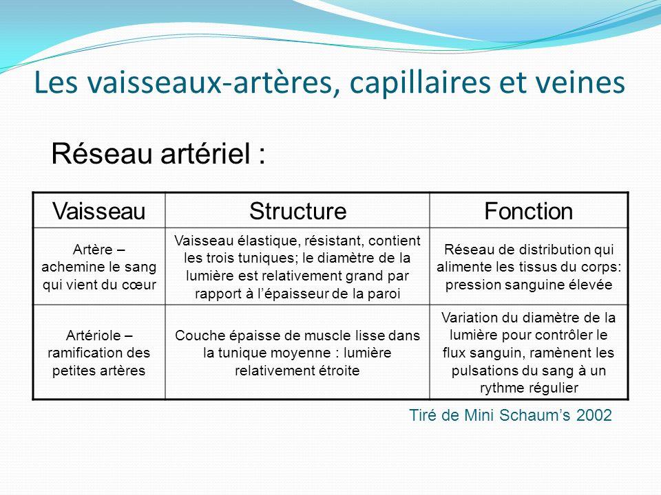 Les vaisseaux-artères, capillaires et veines VaisseauStructureFonction Artère – achemine le sang qui vient du cœur Vaisseau élastique, résistant, cont