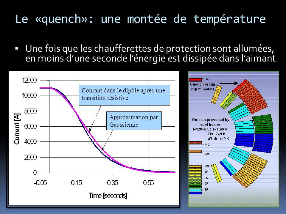 Approximation par Gaussienne Courant dans le dipôle après une transition résistive Le «quench»: une montée de température Une fois que les chaufferett