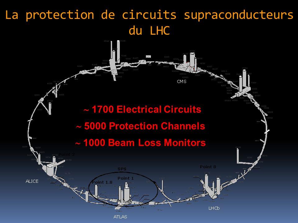 La protection de circuits supraconducteurs du LHC 1700 Electrical Circuits 5000 Protection Channels 1000 Beam Loss Monitors