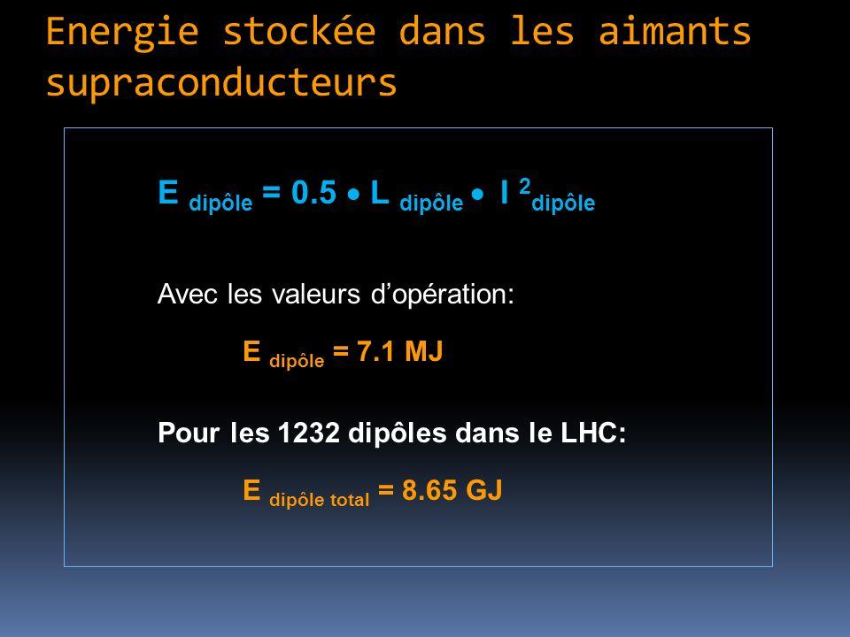 Energie stockée dans les aimants supraconducteurs E dipôle = 0.5 L dipôle I 2 dipôle Avec les valeurs dopération: E dipôle = 7.1 MJ Pour les 1232 dipô