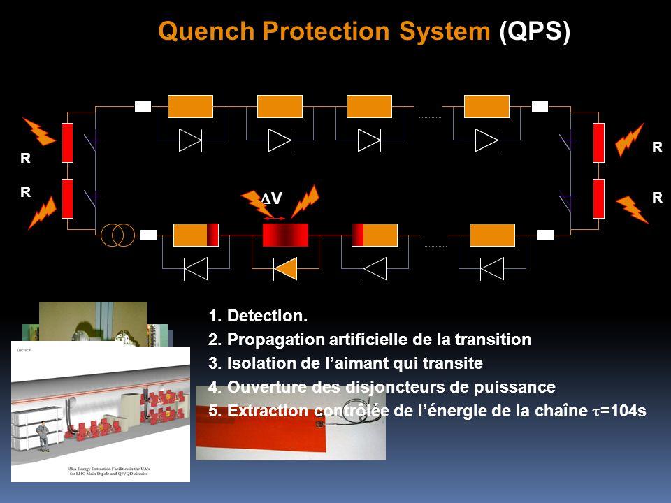 R R R R Quench Protection System (QPS) 1. Detection. 2. Propagation artificielle de la transition V 3. Isolation de laimant qui transite 4. Ouverture