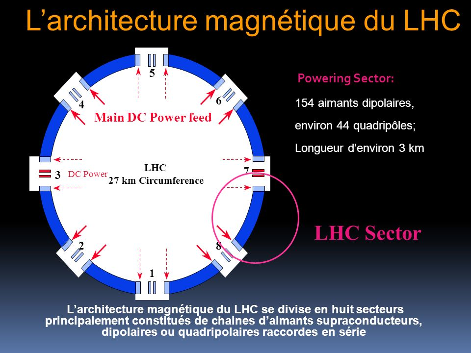 Larchitecture magnétique du LHC LHC Sector 1 5 Main DC Power feed 3 Octant DC Power 2 4 6 8 7 LHC 27 km Circumference Powering Sector: 154 aimants dip