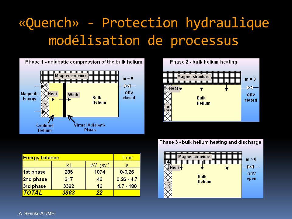 A. Siemko AT/MEI «Quench» - Protection hydraulique modélisation de processus