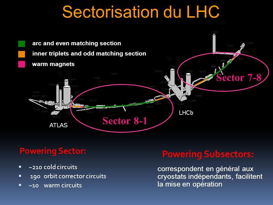 Sectorisation du LHC Sector 8-1 Powering Sector: ~210cold circuits 190 orbit corrector circuits ~10 warm circuits Powering Subsectors: correspondent e
