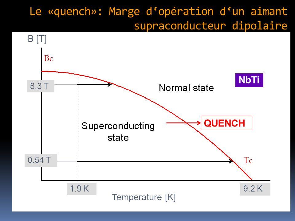 Le «quench»: Marge dopération dun aimant supraconducteur dipolaire Bc Tc 9.2 K B [T] Temperature [K] QUENCH 1.9 K 8.3 T 0.54 T NbTi