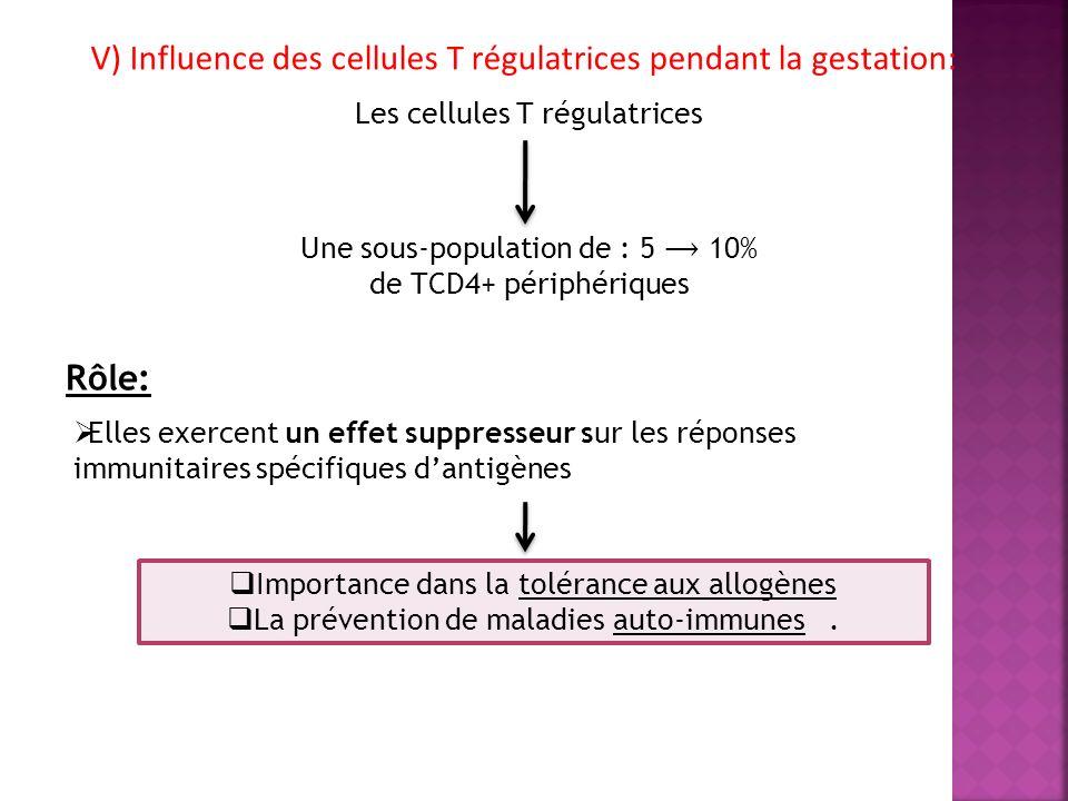 V) Influence des cellules T régulatrices pendant la gestation: Les cellules T régulatrices Une sous-population de : 5 10% de TCD4+ périphériques Rôle: Elles exercent un effet suppresseur sur les réponses immunitaires spécifiques dantigènes Importance dans la tolérance aux allogènes La prévention de maladies auto-immunes.