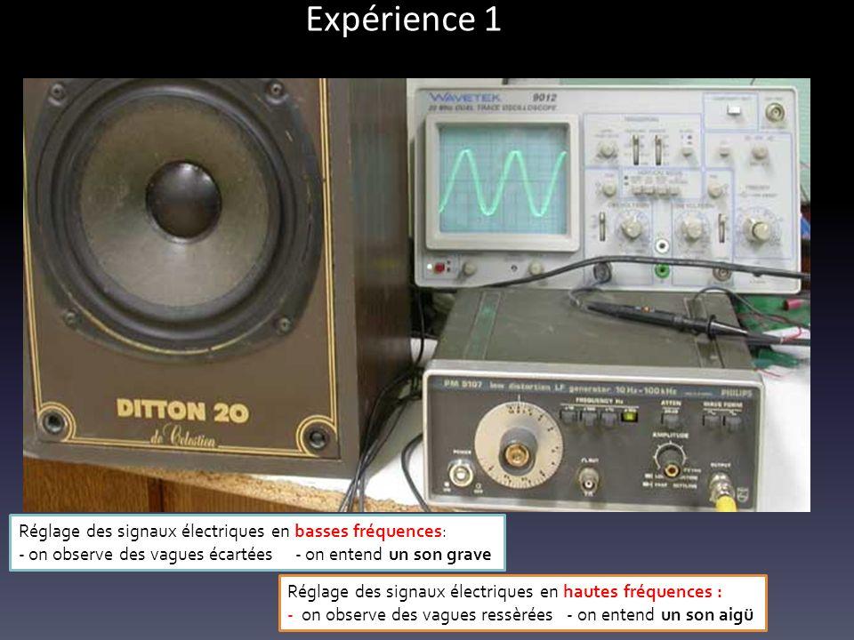 Expérience 1 Réglage des signaux électriques en basses fréquences: - on observe des vagues écartées - on entend un son grave Réglage des signaux électriques en hautes fréquences : - on observe des vagues ressèrées - on entend un son aigü