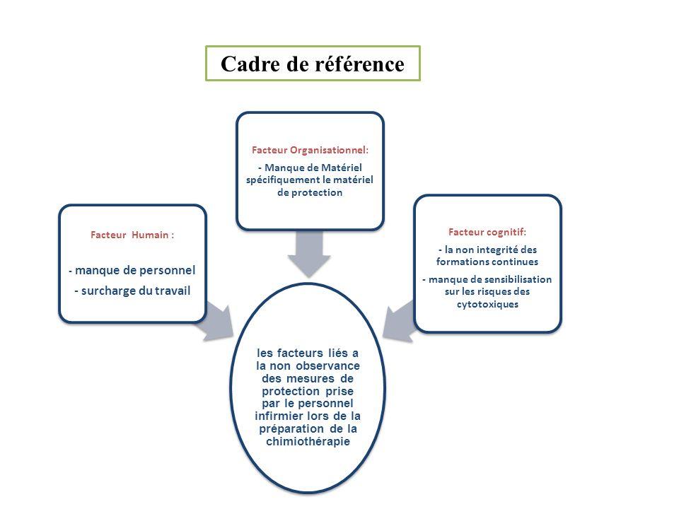 Cadre de référence les facteurs liés a la non observance des mesures de protection prise par le personnel infirmier lors de la préparation de la chimi