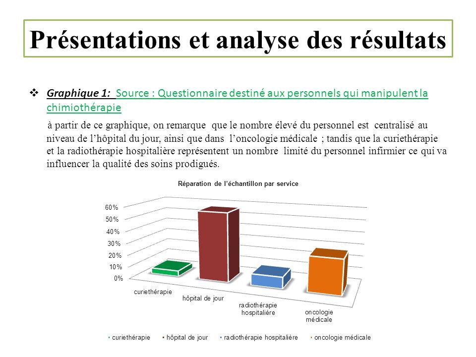Graphique 1: Source : Questionnaire destiné aux personnels qui manipulent la chimiothérapie à partir de ce graphique, on remarque que le nombre élevé