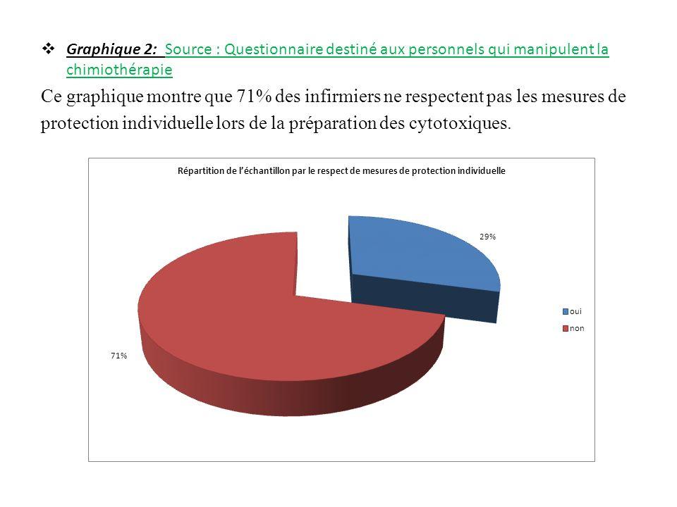 Graphique 2: Source : Questionnaire destiné aux personnels qui manipulent la chimiothérapie Ce graphique montre que 71% des infirmiers ne respectent pas les mesures de protection individuelle lors de la préparation des cytotoxiques.