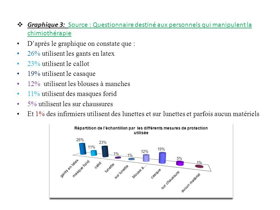 Graphique 3: Source : Questionnaire destiné aux personnels qui manipulent la chimiothérapie Daprès le graphique on constate que : 26% utilisent les ga
