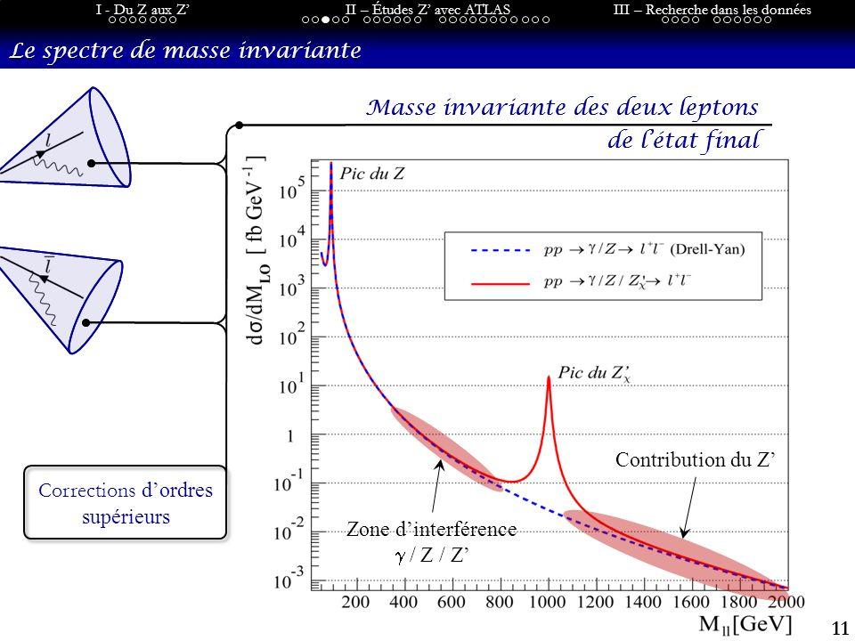 11 I - Du Z aux ZII – Études Z avec ATLASIII – Recherche dans les données Le spectre de masse invariante Corrections dordres supérieurs Masse invariante des deux leptons de létat final Masse invariante des deux leptons de létat final Zone dinterférence / Z / Z Contribution du Z