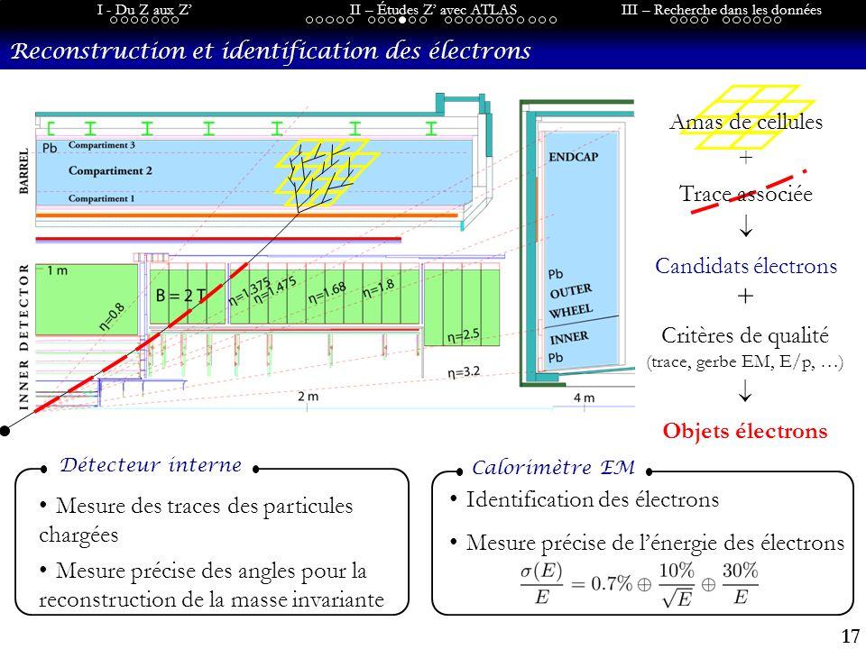 17 I - Du Z aux ZII – Études Z avec ATLASIII – Recherche dans les données Reconstruction et identification des électrons Identification des électrons Mesure précise de lénergie des électrons Calorimètre EM Mesure des traces des particules chargées Mesure précise des angles pour la reconstruction de la masse invariante Détecteur interne + Critères de qualité (trace, gerbe EM, E/p, …) Objets électrons Amas de cellules + Trace associée Candidats électrons