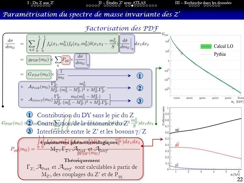 22 I - Du Z aux ZII – Études Z avec ATLASIII – Recherche dans les données Paramétrisation du spectre de masse invariante des Z Factorisation des PDF 4 paramètres phénoménologiques M Z, Z, A Peak et A Interf Théoriquement Z, A Peak et A interf sont calculables à partir de M Z, des couplages du Z et de P qq 1 2 3 1 2 3 Contribution du DY sans le pic du Z Contribution de la résonance du Z Interférence entre le Z et les bosons /Z