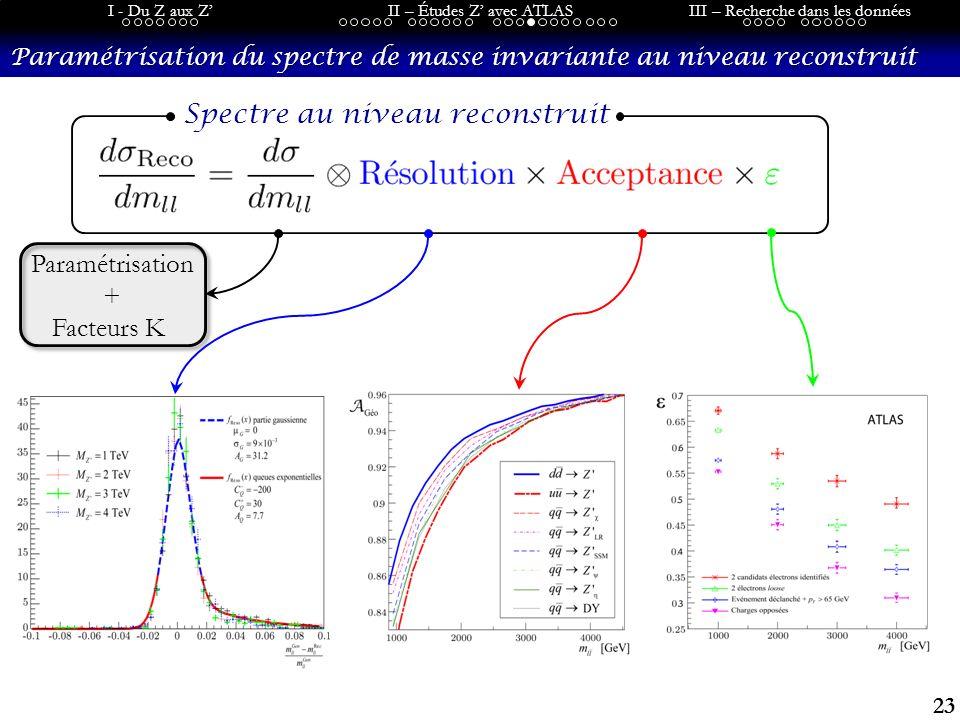 23 I - Du Z aux ZII – Études Z avec ATLASIII – Recherche dans les données Paramétrisation + Facteurs K Spectre au niveau reconstruit ATLAS full sim Paramétrisation du spectre de masse invariante au niveau reconstruit