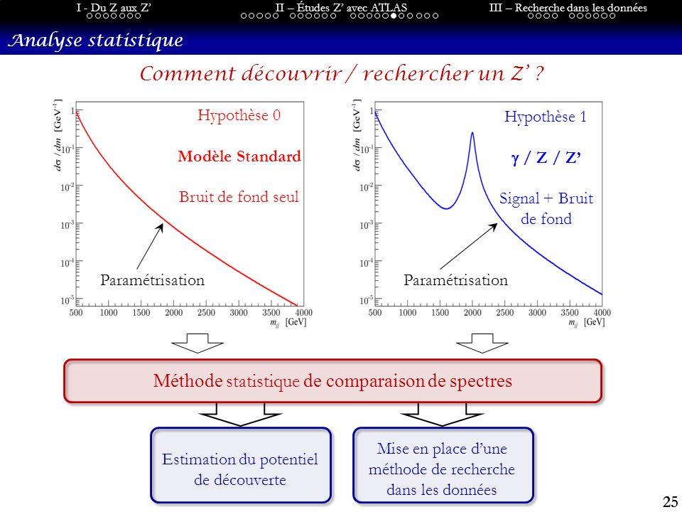 25 I - Du Z aux ZII – Études Z avec ATLASIII – Recherche dans les données Analyse statistique Estimation du potentiel de découverte Mise en place dune méthode de recherche dans les données Hypothèse 1 / Z / Z Signal + Bruit de fond Hypothèse 0 Modèle Standard Bruit de fond seul Méthode statistique de comparaison de spectres Comment découvrir / rechercher un Z .