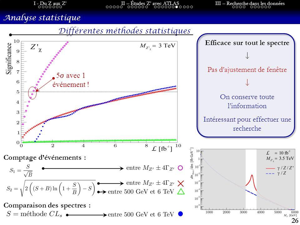 26 I - Du Z aux ZII – Études Z avec ATLASIII – Recherche dans les données Analyse statistique Différentes méthodes statistiques Efficace sur tout le spectre Pas dajustement de fenêtre On conserve toute linformation Intéressant pour effectuer une recherche 5 avec 1 événement .