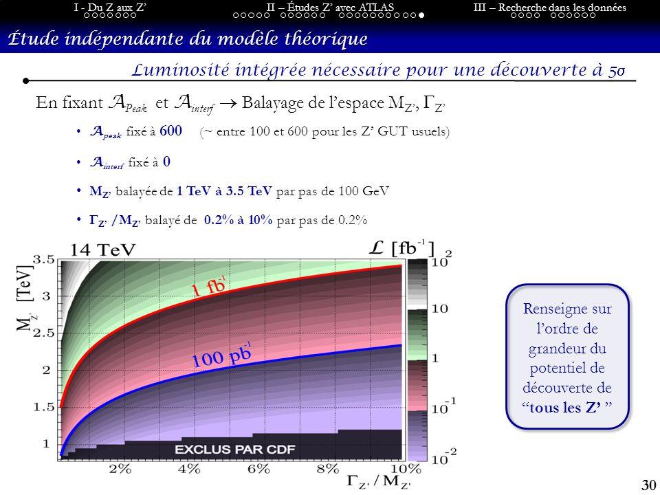 30 I - Du Z aux ZII – Études Z avec ATLASIII – Recherche dans les données Étude indépendante du modèle théorique Renseigne sur lordre de grandeur du potentiel de découverte detous les Z Luminosité intégrée nécessaire pour une découverte à 5 En fixant A Peak et A interf Balayage de lespace M Z, Z A peak fixé à 600 ( ~ entre 100 et 600 pour les Z GUT usuels) A interf fixé à 0 M Z balayée de 1 TeV à 3.5 TeV par pas de 100 GeV Γ Z /M Z balayé de 0.2% à 10% par pas de 0.2%