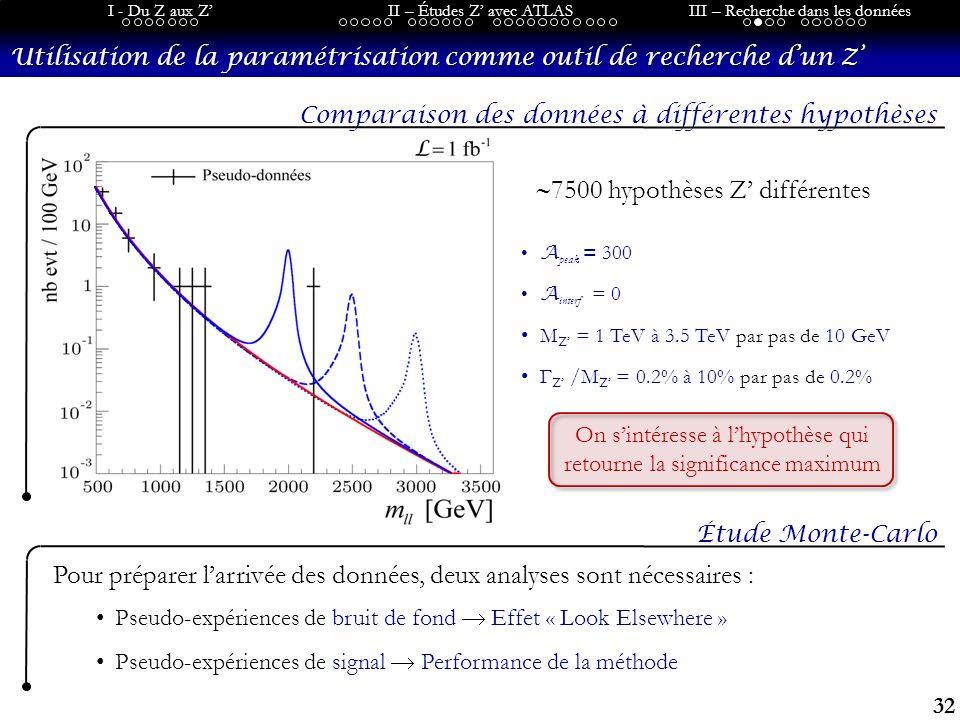 32 I - Du Z aux ZII – Études Z avec ATLASIII – Recherche dans les données Utilisation de la paramétrisation comme outil de recherche dun Z Comparaison des données à différentes hypothèses Étude Monte-Carlo Pour préparer larrivée des données, deux analyses sont nécessaires : Pseudo-expériences de bruit de fond Effet « Look Elsewhere » Pseudo-expériences de signal Performance de la méthode A peak = 300 A interf = 0 M Z = 1 TeV à 3.5 TeV par pas de 10 GeV Γ Z /M Z = 0.2% à 10% par pas de 0.2% 7500 hypothèses Z différentes On sintéresse à lhypothèse qui retourne la significance maximum
