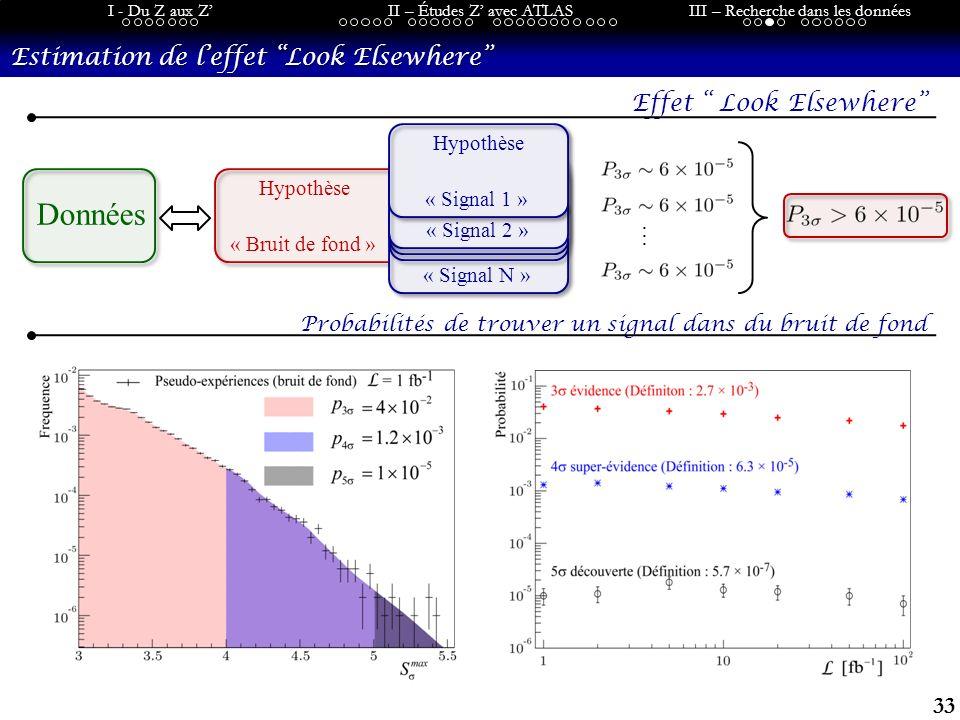 33 I - Du Z aux ZII – Études Z avec ATLASIII – Recherche dans les données Hypothèse « Bruit de fond » Estimation de leffet Look Elsewhere Effet Look Elsewhere Données Hypothèse « Signal N » Hypothèse … « Signal 2 » Hypothèse « Signal 1 » Probabilités de trouver un signal dans du bruit de fond