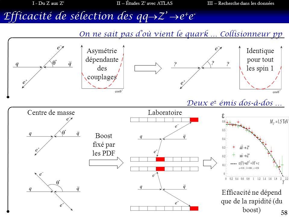 58 I - Du Z aux ZII – Études Z avec ATLASIII – Recherche dans les données Efficacité de sélection des qq Z e + e - Deux e émis dos-à-dos … On ne sait pas doù vient le quark … Collisionneur pp Centre de masseLaboratoire Boost fixé par les PDF Asymétrie dépendante des couplages Identique pour tout les spin 1 Efficacité ne dépend que de la rapidité (du boost)