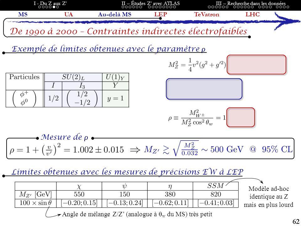 62 I - Du Z aux ZII – Études Z avec ATLASIII – Recherche dans les données MSUAAu-delà MSLEPTeVatronLHC De 1990 à 2000 – Contraintes indirectes électrofaibles Exemple de limites obtenues avec le paramètre Limites obtenues avec les mesures de précisions EW à LEP Modèle ad-hoc identique au Z mais en plus lourd Angle de mélange Z/Z (analogue à w du MS) très petit Mesure de