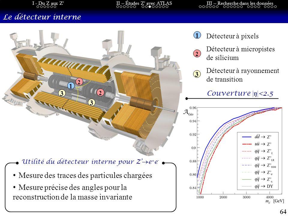 64 I - Du Z aux ZII – Études Z avec ATLASIII – Recherche dans les données Le détecteur interne 2 2 1 3 3 2 1 3 Mesure des traces des particules chargées Mesure précise des angles pour la reconstruction de la masse invariante Détecteur à pixels Détecteur à micropistes de silicium Détecteur à rayonnement de transition Utilité du détecteur interne pour Z e + e - Couverture | | <2.5