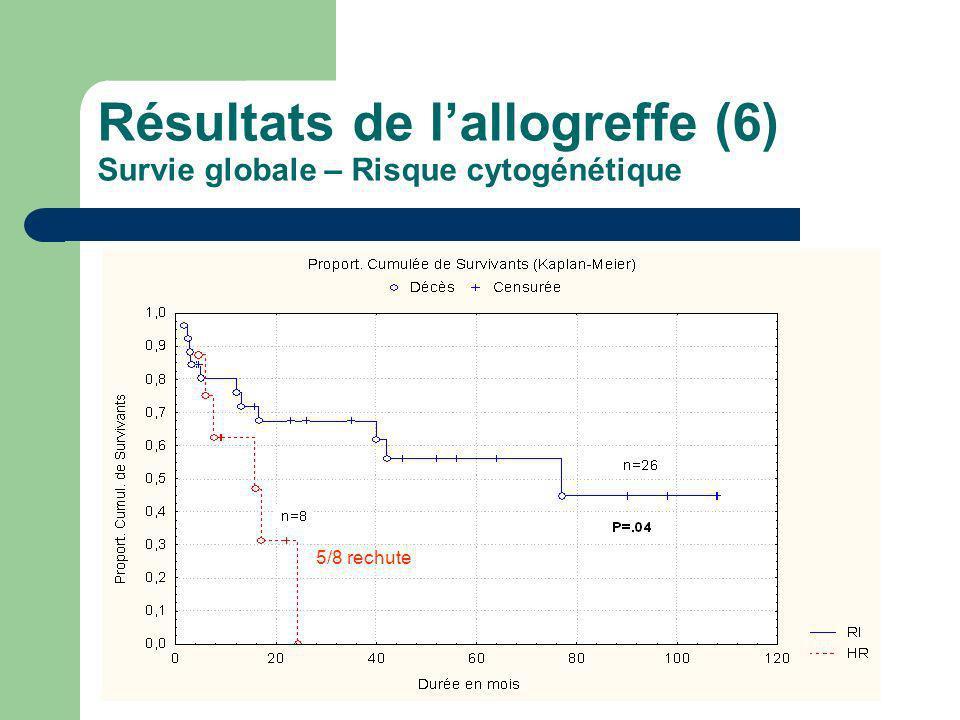 Résultats de lallogreffe (6) Survie globale – Risque cytogénétique 5/8 rechute