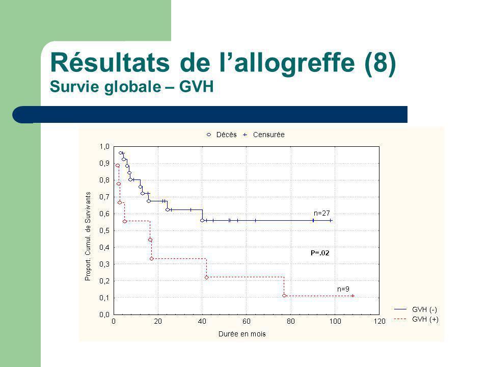 Résultats de lallogreffe (8) Survie globale – GVH