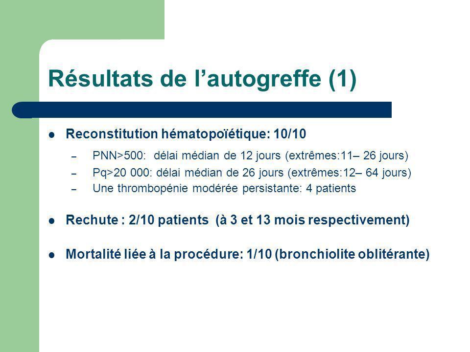 Résultats de lautogreffe (1) Reconstitution hématopoïétique: 10/10 – PNN>500: délai médian de 12 jours (extrêmes:11– 26 jours) – Pq>20 000: délai médi
