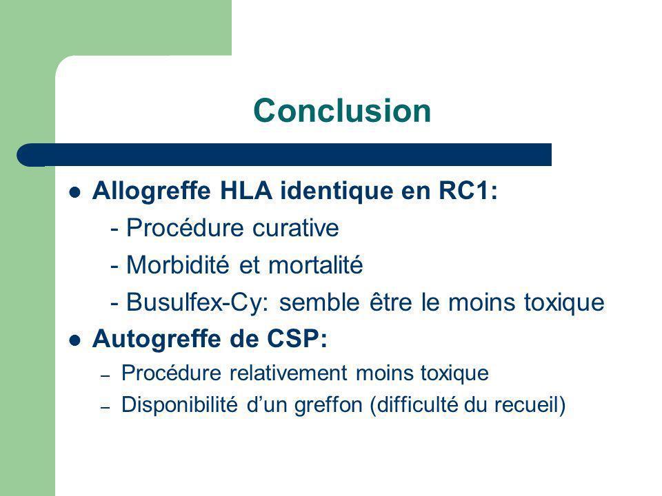 Conclusion Allogreffe HLA identique en RC1: - Procédure curative - Morbidité et mortalité - Busulfex-Cy: semble être le moins toxique Autogreffe de CS