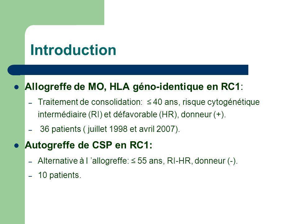 Introduction Allogreffe de MO, HLA géno-identique en RC1: – Traitement de consolidation: 40 ans, risque cytogénétique intermédiaire (RI) et défavorabl