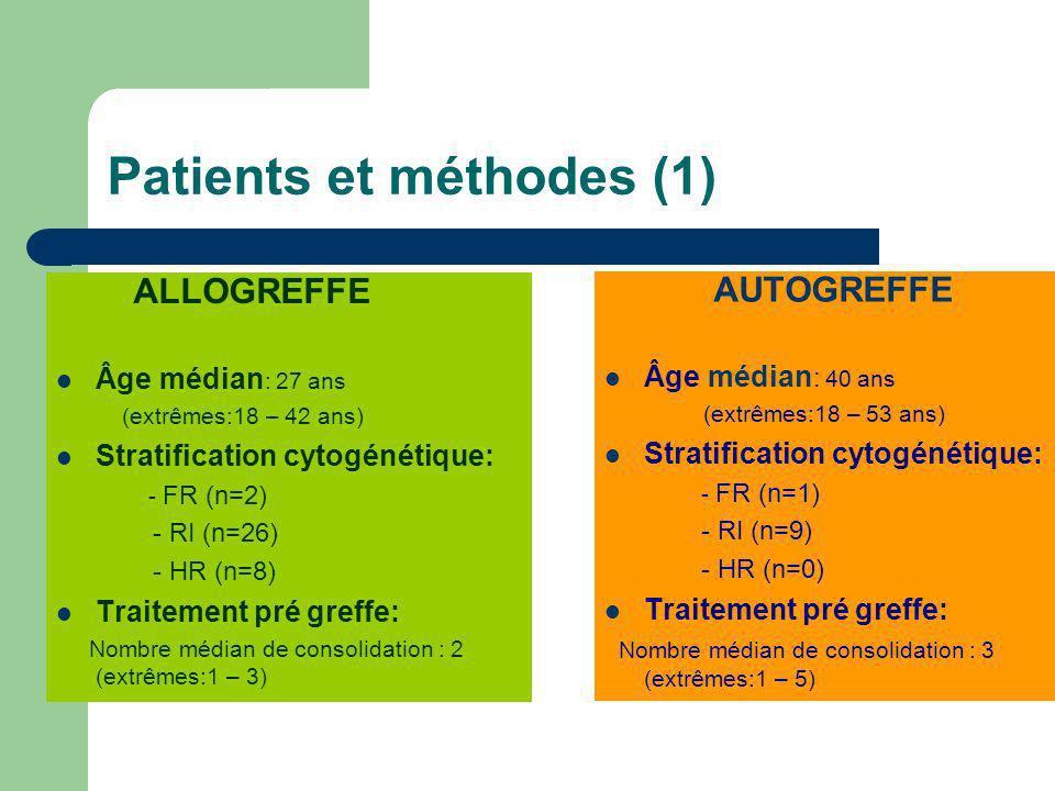 Patients et méthodes (1) ALLOGREFFE Âge médian : 27 ans (extrêmes:18 – 42 ans) Stratification cytogénétique: - FR (n=2) - RI (n=26) - HR (n=8) Traitem