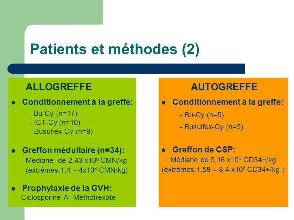 Patients et méthodes (2) ALLOGREFFE Conditionnement à la greffe: - Bu-Cy (n=17) - ICT-Cy (n=10) - Busulfex-Cy (n=9) Greffon médullaire (n=34): Médiane