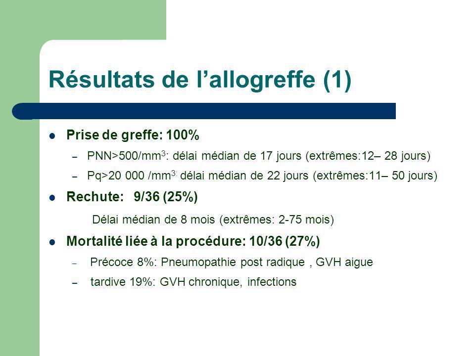 Résultats de lallogreffe (1) Prise de greffe: 100% – PNN>500/mm 3 : délai médian de 17 jours (extrêmes:12– 28 jours) – Pq>20 000 /mm 3: délai médian d