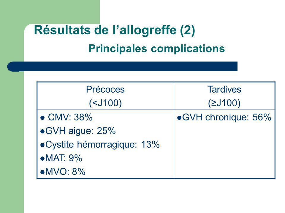Résultats de lallogreffe (2) Précoces (<J100) Tardives (J100) CMV: 38% GVH aigue: 25% Cystite hémorragique: 13% MAT: 9% MVO: 8% GVH chronique: 56% Pri