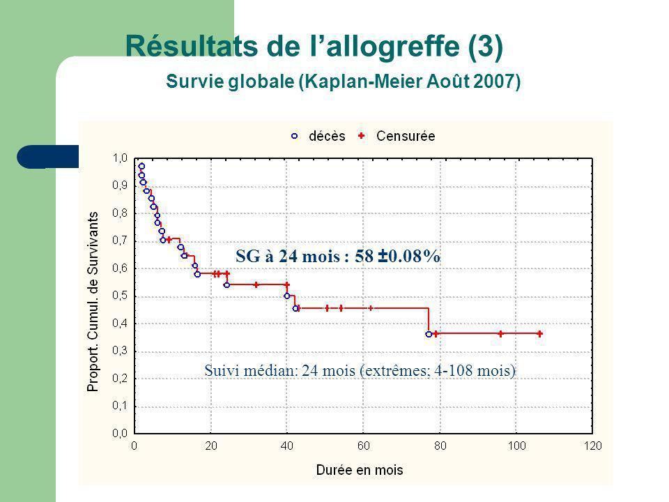 Résultats de lallogreffe (3) Survie globale (Kaplan-Meier Août 2007) Suivi médian: 24 mois (extrêmes; 4-108 mois) SG à 24 mois : 58 ±0.08%