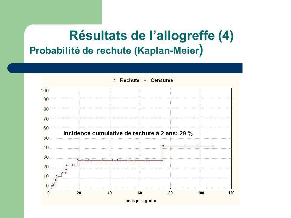Résultats de lallogreffe (4) Probabilité de rechute (Kaplan-Meier ) 100 90 80 70 60 50 40 30 20 10 0