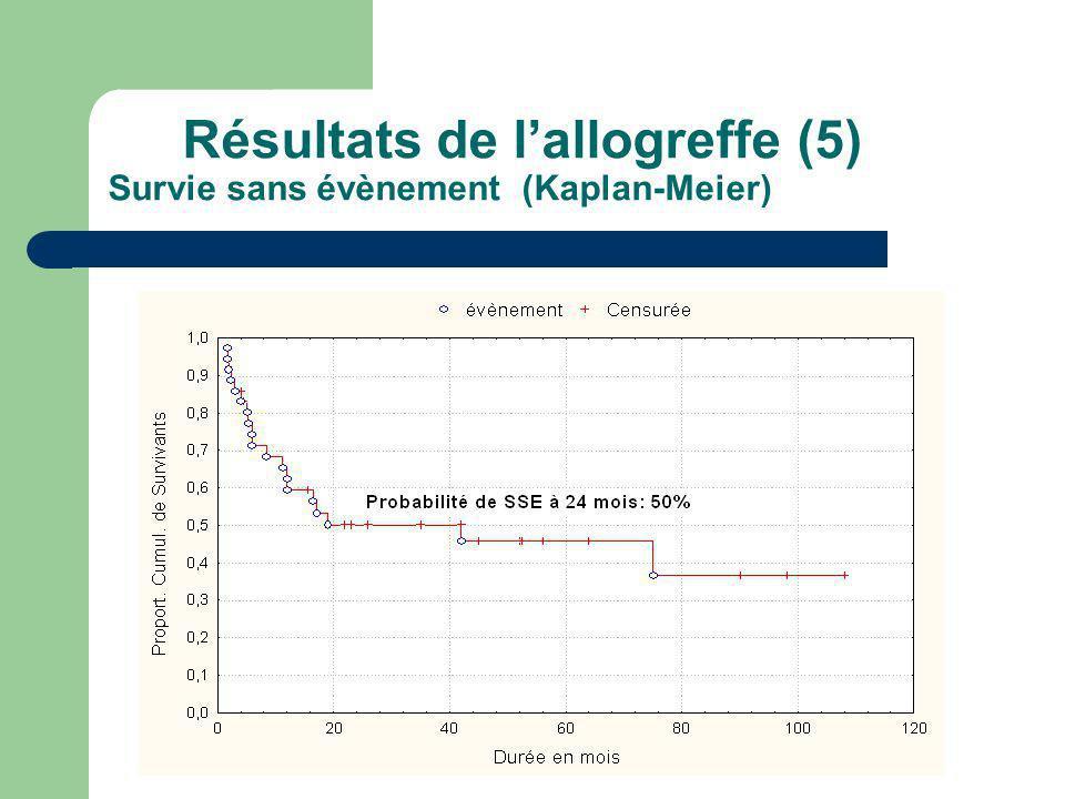 Résultats de lallogreffe (5) Survie sans évènement (Kaplan-Meier)