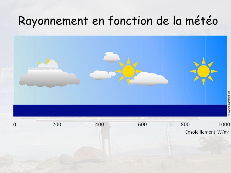 12 Ensoleillement W/m 2 Rayonnement en fonction de la météo