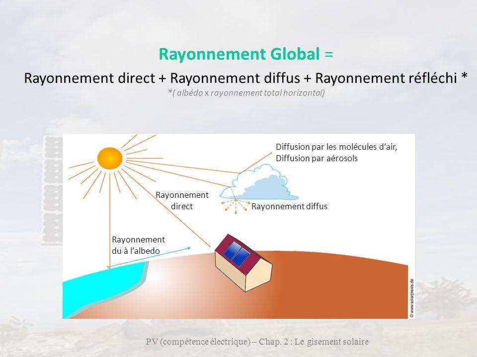 13 Rayonnement Global = Rayonnement direct + Rayonnement diffus + Rayonnement réfléchi * *( albédo x rayonnement total horizontal) PV (compétence élec