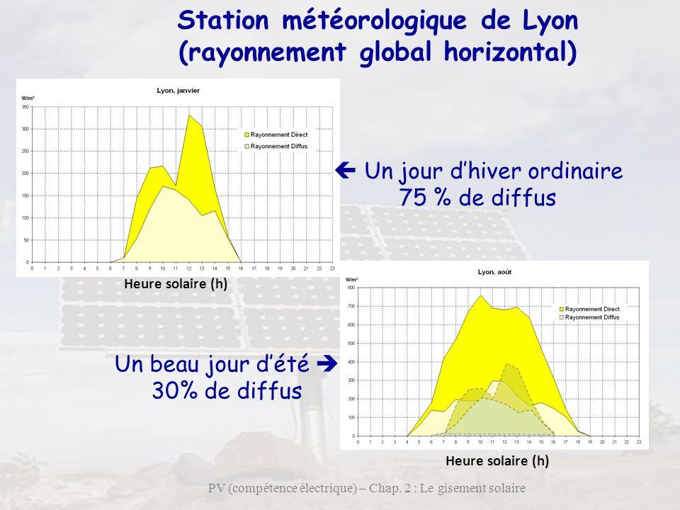 14 PV (compétence électrique) – Chap. 2 : Le gisement solaire Station météorologique de Lyon (rayonnement global horizontal) Un jour dhiver ordinaire