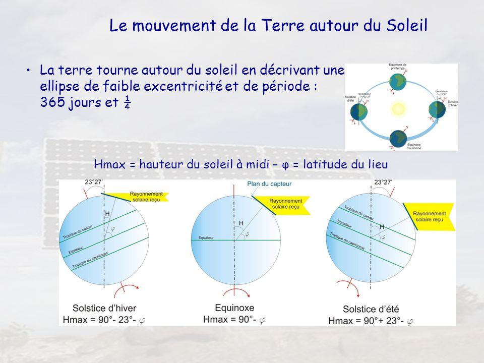 15 Le mouvement de la Terre autour du Soleil La terre tourne autour du soleil en décrivant une ellipse de faible excentricité et de période : 365 jour